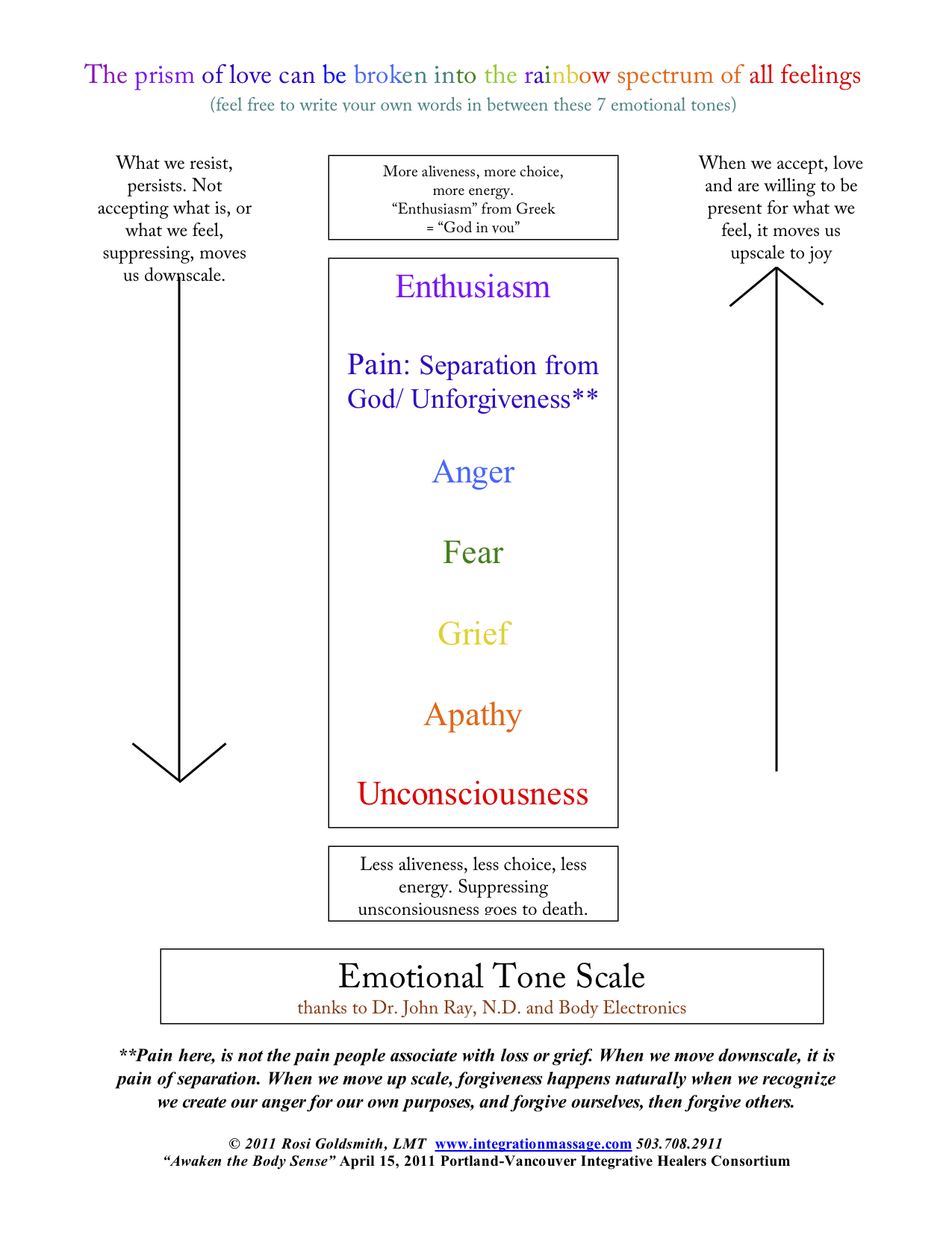 Emotional Scale Chart Emotional Tone Scale w Rosi