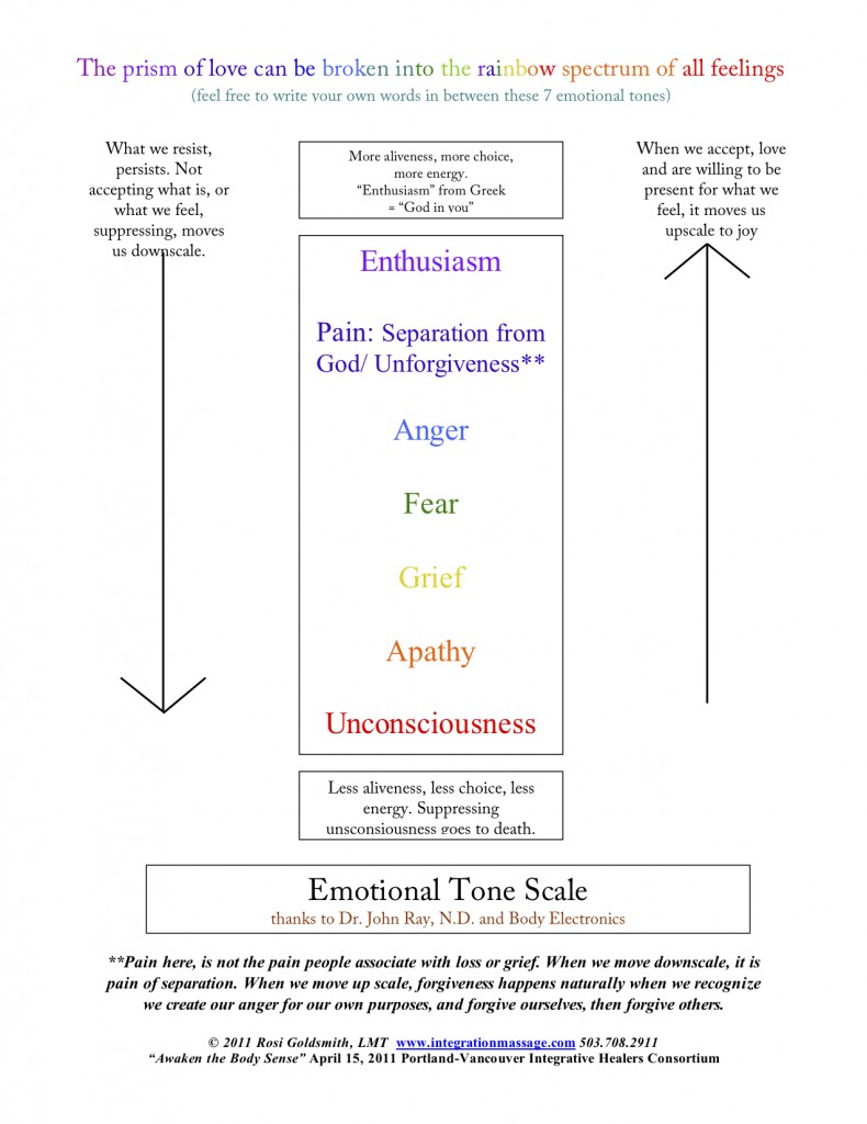 Emotional Tone Scale w Rosi footer3
