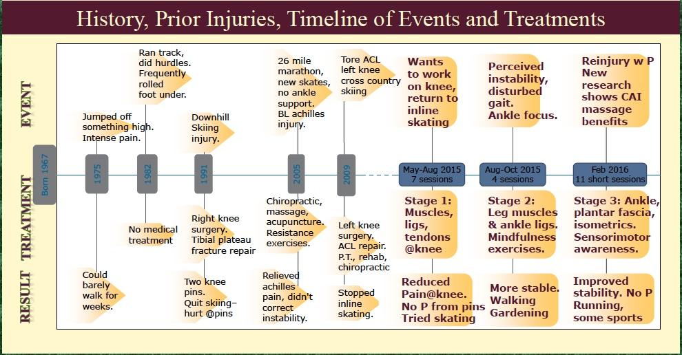 Enlarged section of ankle poster, showing timeline. (See CARE Guidelines on Case Report writing.)